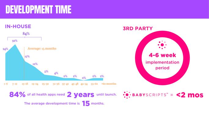 $425K total app development cost (avg.) (3)