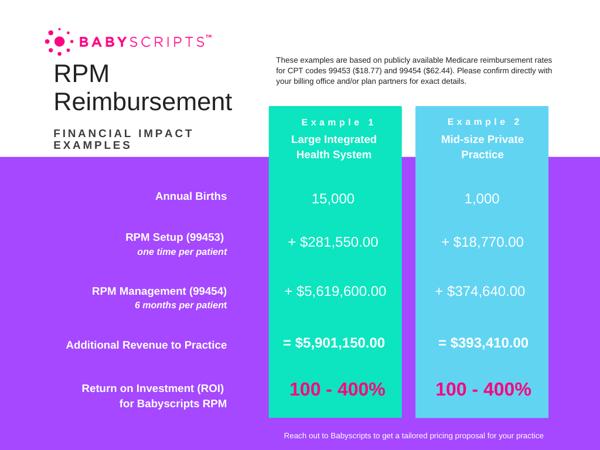 RPM Reimbursement calculations (2)