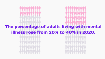 The percentage of adults living with mental illness rose from 20% to 40% in 2020.